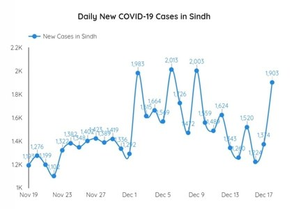 Covid: Sindh worst-hit among the provinces as cases exceed 200,000