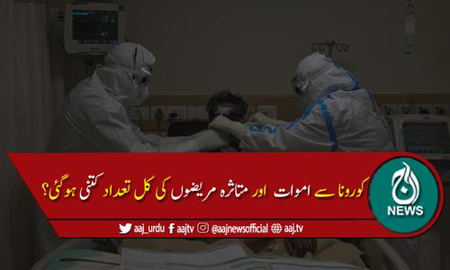 پاکستان میں کورونا وائرس سے مزید6ہلاکتیں،404 نئے کیسز رپورٹ