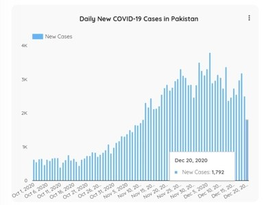 Pakistan: Covid positivity rate dropped to 5%