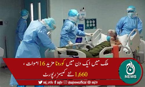پاکستان میں کورونا کیسز کی تعداد 572,334 ہوگئی، 12,617اموات