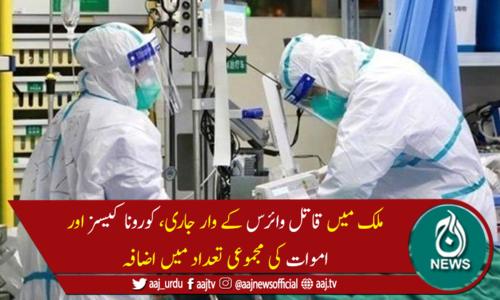 پاکستان میں کورونا وائرس سے مزید 137 اموات، 5,445 نئے کیسز رپورٹ