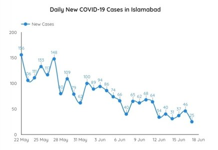 ICT/ Covid: Daily cases and positivity rate dip to lowest-ever in 3rd wave