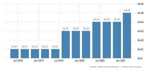 پاکستان کے پاس کتنا سونا ہے، سب سے زیادہ سونا کس ملک کے پاس ہے؟