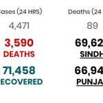 پاکستان میں کورونا کیسزکی تعداد181088ہوگئی،3590افراد جاں بحق