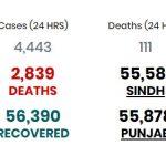پاکستان میں کورونا وائرس سے متاثرہ افراد کی تعداد1لاکھ 48ہزار921 ہوگئی